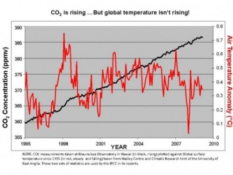 the_global_temperature_chart-545x409-500x375