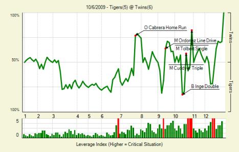 Tigers_Twins_WPA 2009 163
