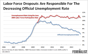labor-force-dropouts-drive-lower-unemployment-rate-1-10-14