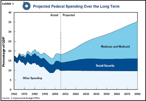 projected-federal-spending-0720-lg