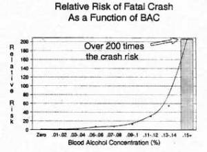 rr crash alcohol content