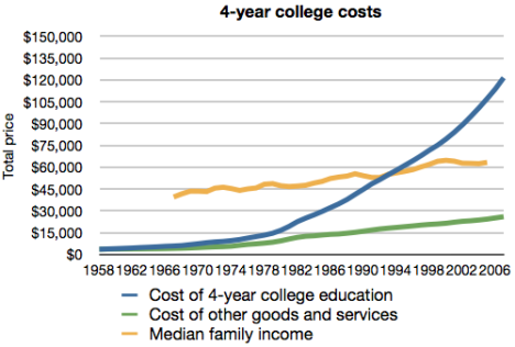 total-cost-of-college-vs-other-goods1